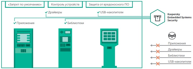 Kaspersky Embedded System Security