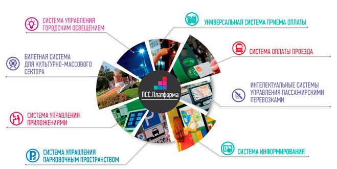 Впечатления от Transport Ticketing & Passenger Information Global 2016