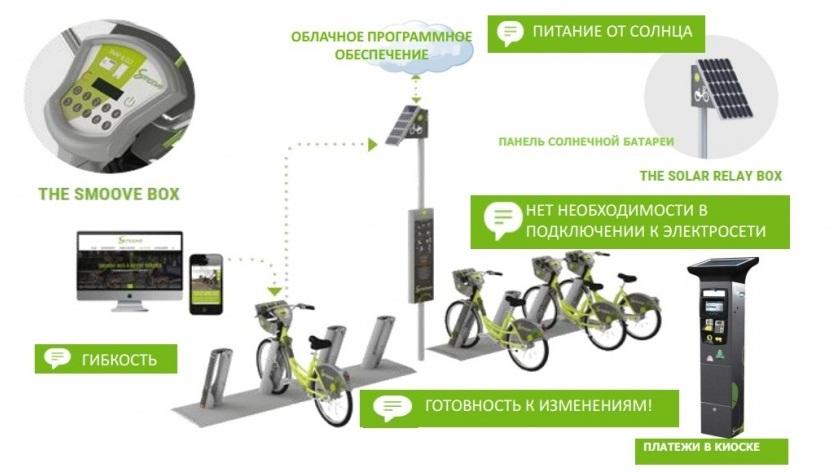 ВРостове планируют запустить автоматизированную систему велопроката